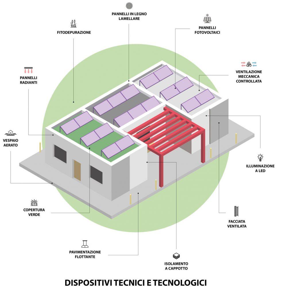 schema dei dispositivi tecnici e tecnologici installati all'interno dell'edificio