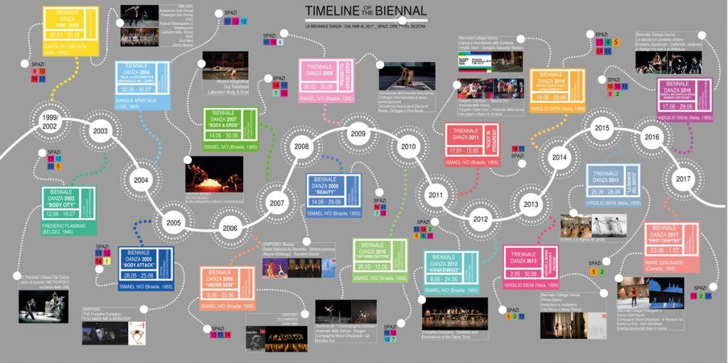 timeline delle biennali danza