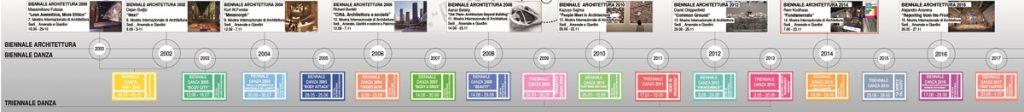 Timeline dei Festival Internazionali di danza