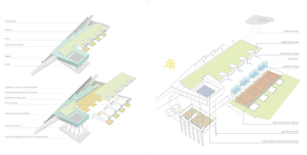 Disegno tecnico della ubicazione dell'asilo